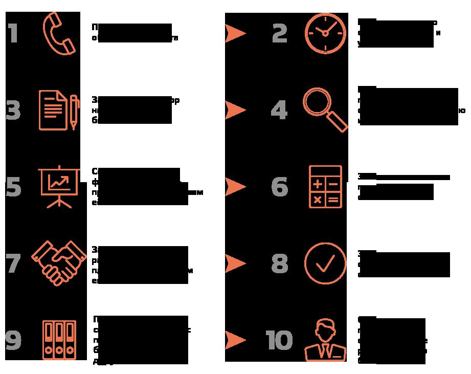 Схема работы по разработке бизнес планов